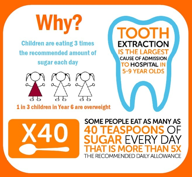 Infographic showing children are eating three times the recommended amount of sugar each day. 1 in 3 children in Year 6 are overweight. Tooth extraction is the largest cause of admission to hospital in 5-9 year old children. Some people eat as many as 40 teaspoons of sugar every day, that's more than 5 times the recommended daily allowance.