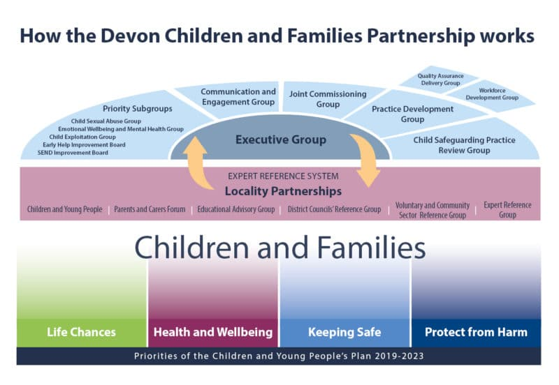 A structure chart for DCFP entitled How the Devon Children and Families Partnership works
